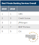 Private Banking and Wealth Management Survey 2019: Global Results