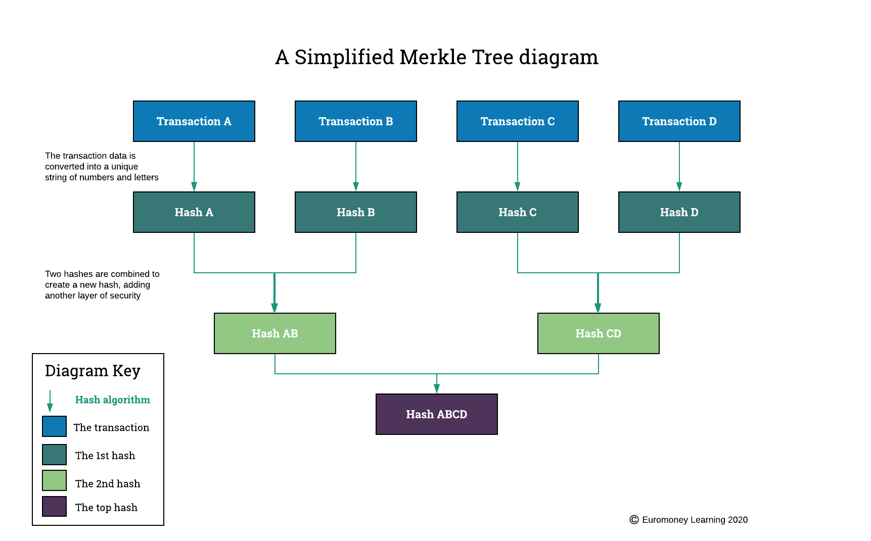 A Simplified Merkle Tree Diagram | Blockchain Explained - How blockchain data is stored and secured | Euromoney Learning